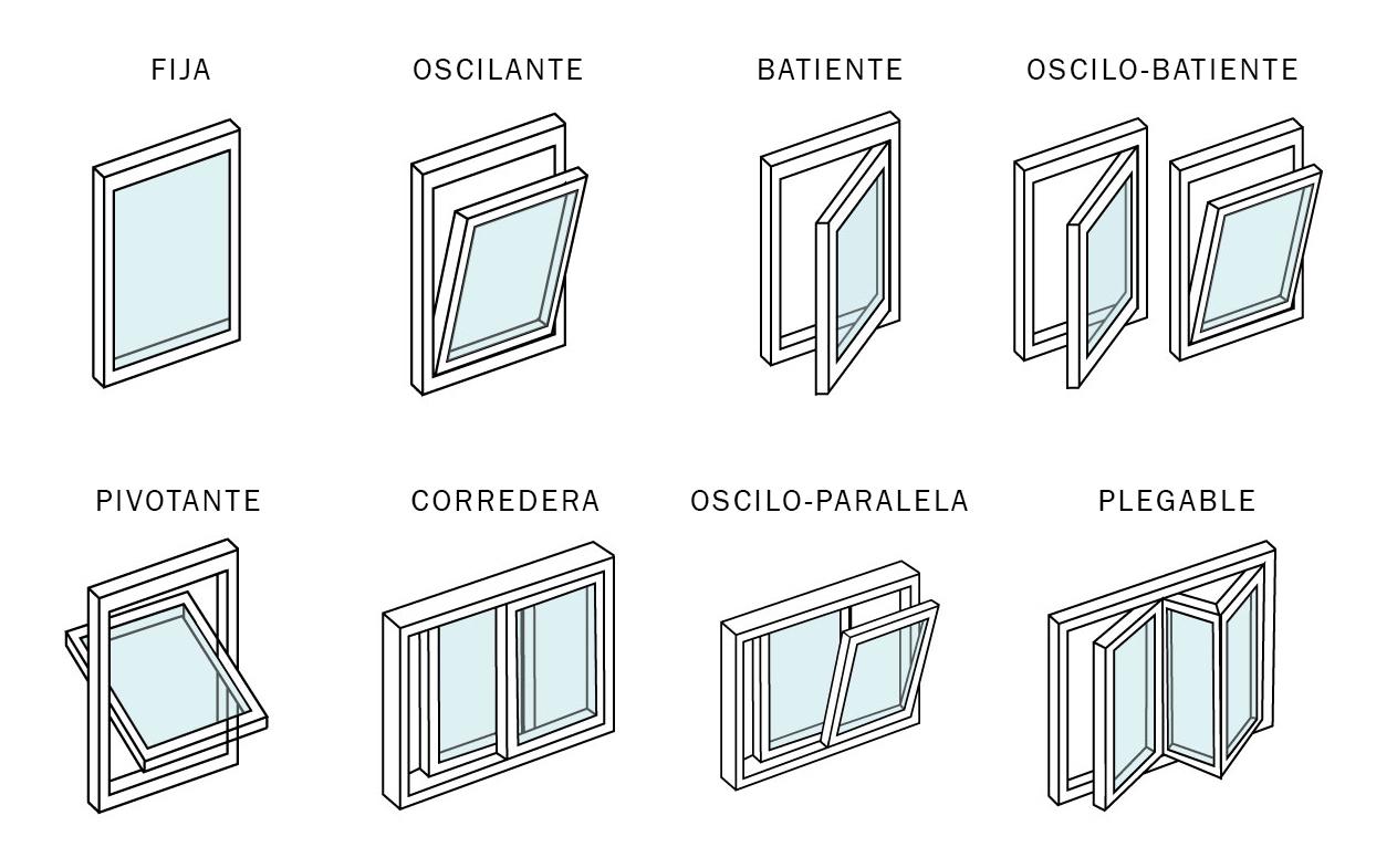 tipo apertura ventanas