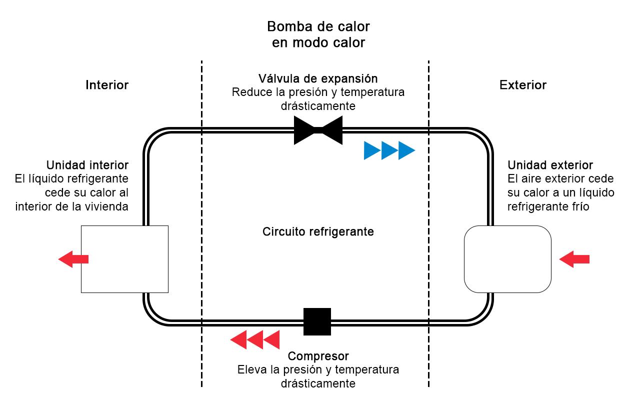 esquema aerotermia
